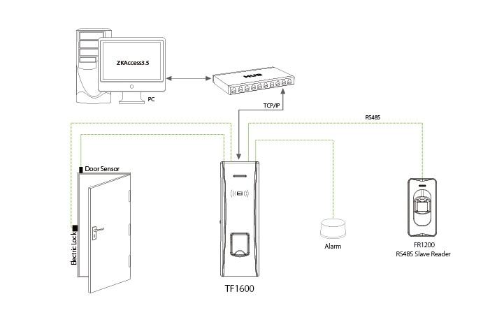 Kết quả hình ảnh cho Kobio TF1600 sơ đồ kết nối