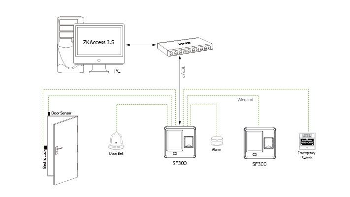 KOBIO SF300 - Dòng sản phẩm kiểm soát ra vào có thiết kế đột phá