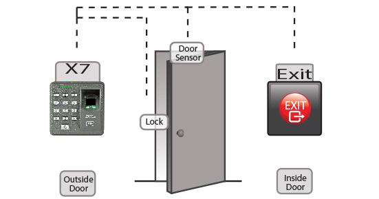 Sơ đồ kết nối Kiểm soát cửa vân tay và thẻ từ X7 - Khóa vân tay