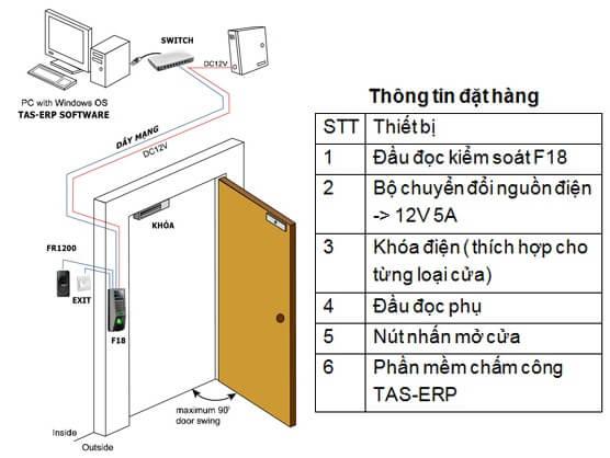 Thiết kế thiết bị kiểm soát ra vào giá khuyến mại tại địa bàn Phường Vĩnh Tuy